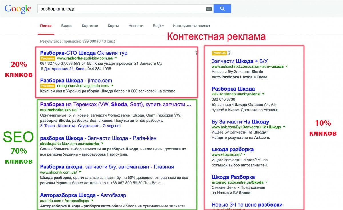 Контекстная реклама поисковое продвижение сайтов страховая компания ингосстрах в волгограде официальный сайт